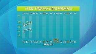 Pogoda na 16 dni: potężne fale ciepła zmierzają do Polski